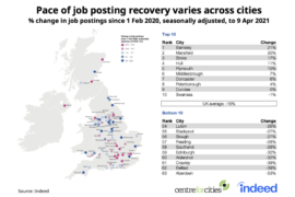 North and Midlands lead in UK's jobs recovery