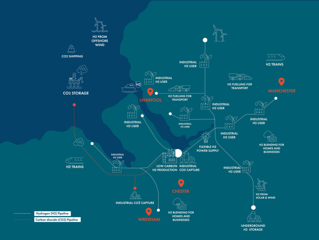 HyNet will deliver the necessary infrastructure to transport hydrogen across the region